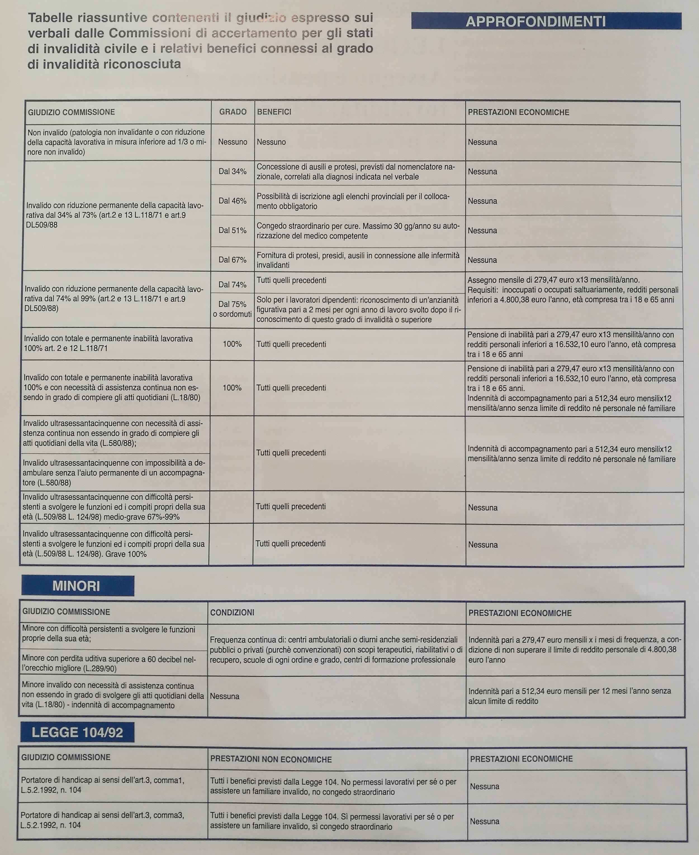 tabelle-riassuntive-giudizio-commissioni-accertamento